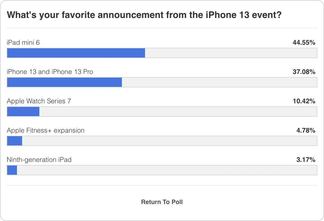 iPad mini 6 được yêu thích nhất trong loạt sản phẩm vừa ra mắt của Apple