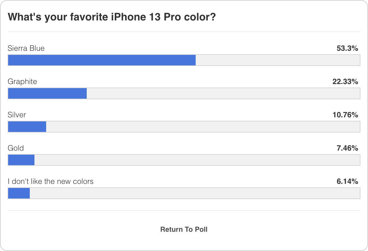 Màu iPhone 13 Pro được yêu thích nhất