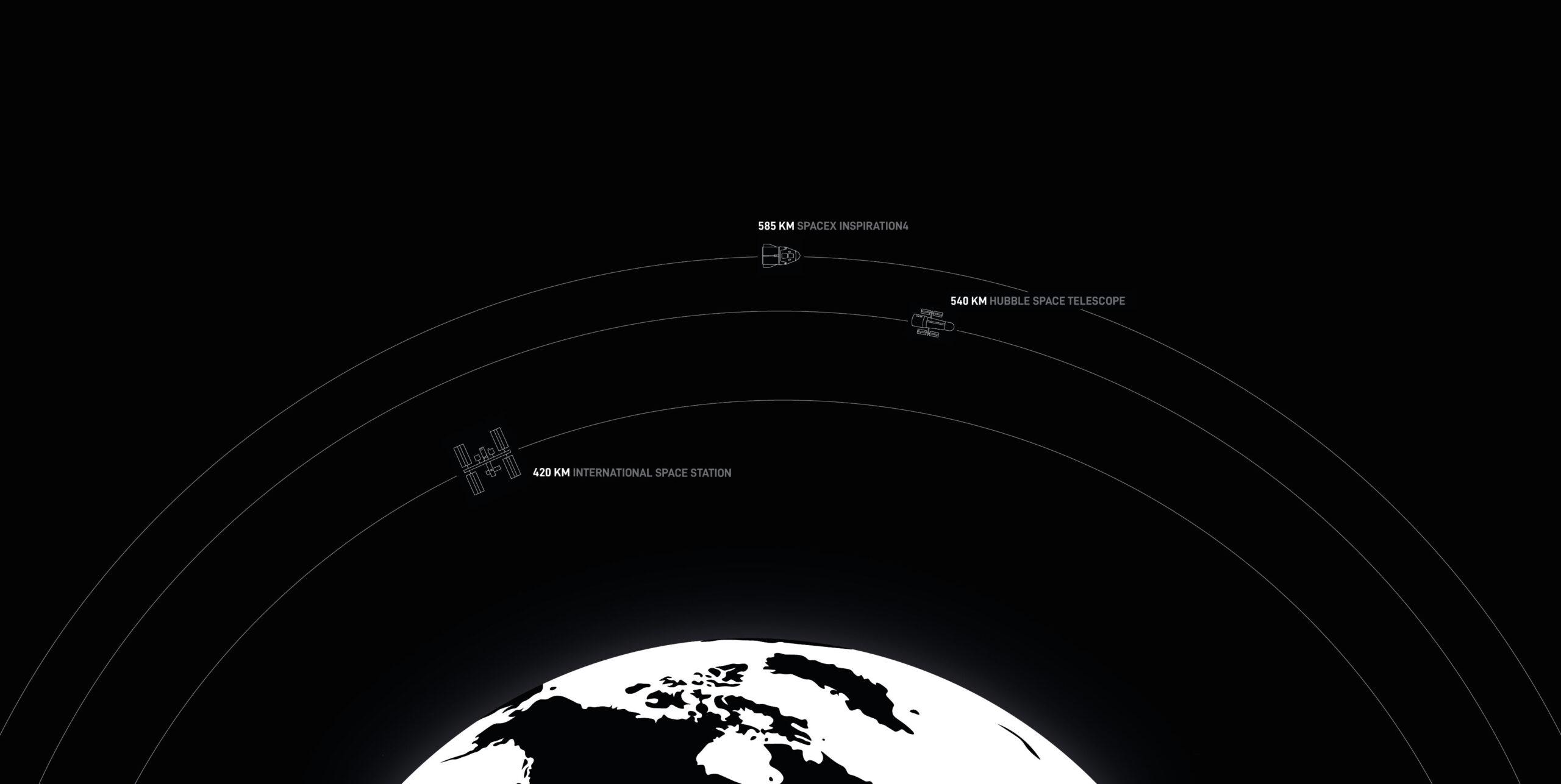 Độ cao của quỹ đạo phi thuyền Crew Dragon so với kính viễn vọng không gian Hubble và trạm không gian ISS.
